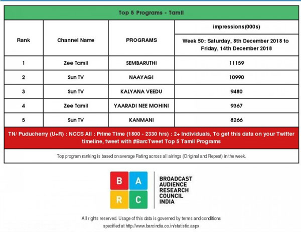 TRP Rating